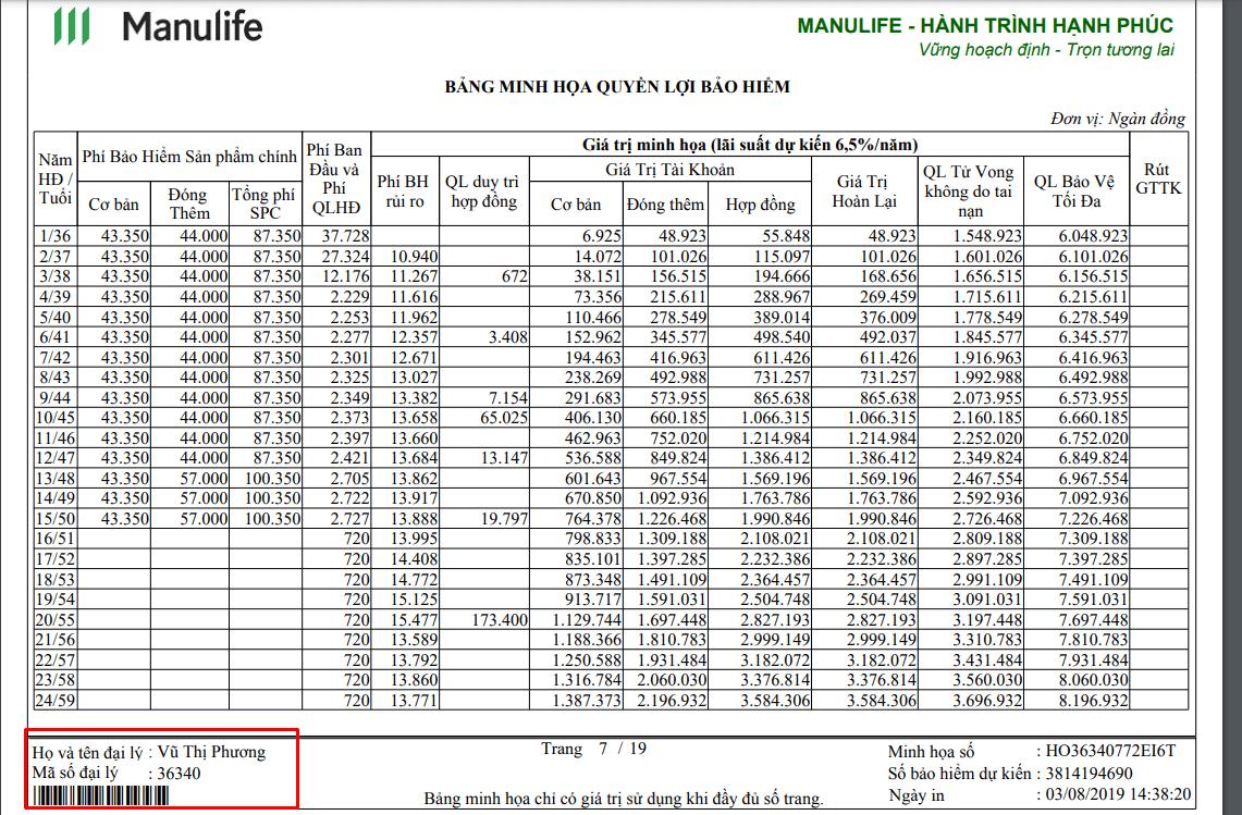ví dụ mã số đại lý bảo hiểm nhân thọ Manulife