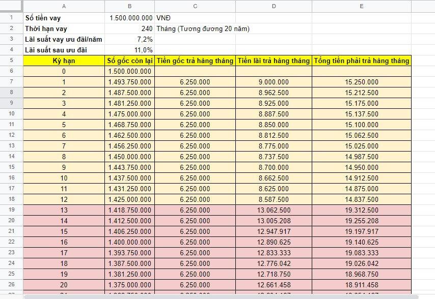 Cách tính lãi suất vay thế chấp Sacombank